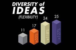 diversity-of-ideas